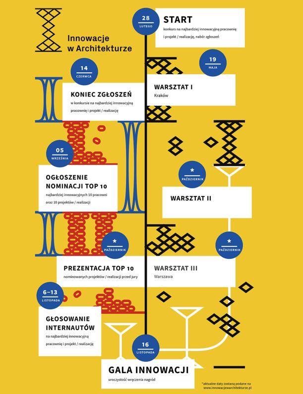 Innowacje w architekturze. Warsztaty, wykłady i ogólnopolski konkurs
